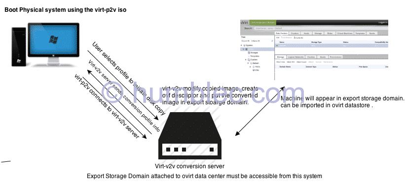 Ovirt : Convert physical/virtual systems to virtual using